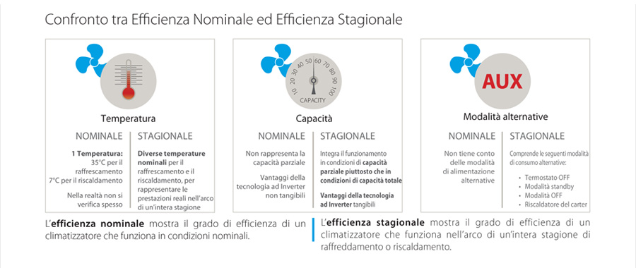 Confronto tra efficienza nominale ed efficienza stagionale