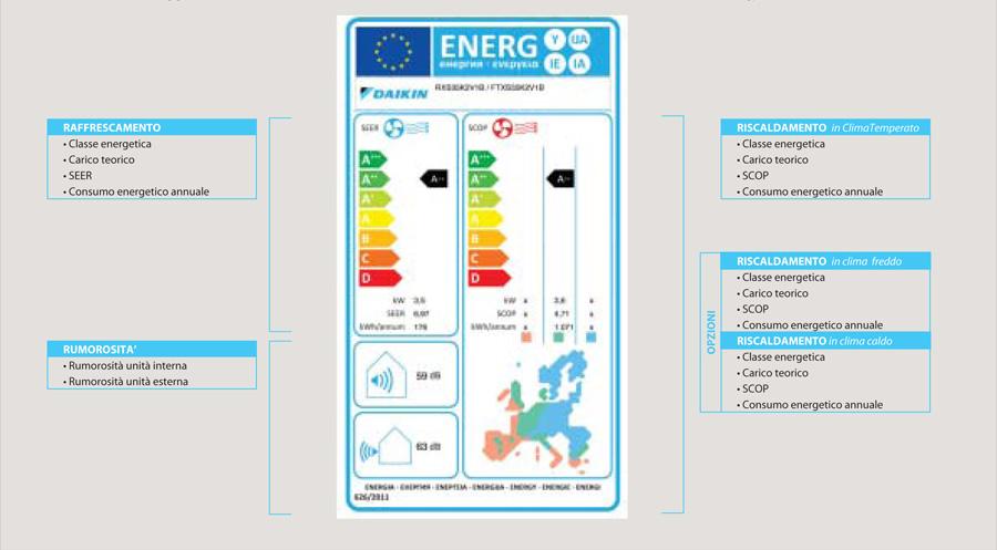 Efficienza energetica assistenza daikin rotex milano for Climatizzatori classe energetica a